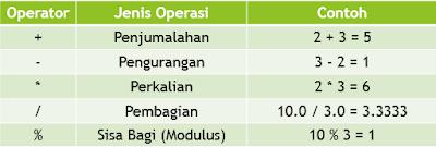 Operator Binary ( Operator Aritmatika, Operator Logika ...
