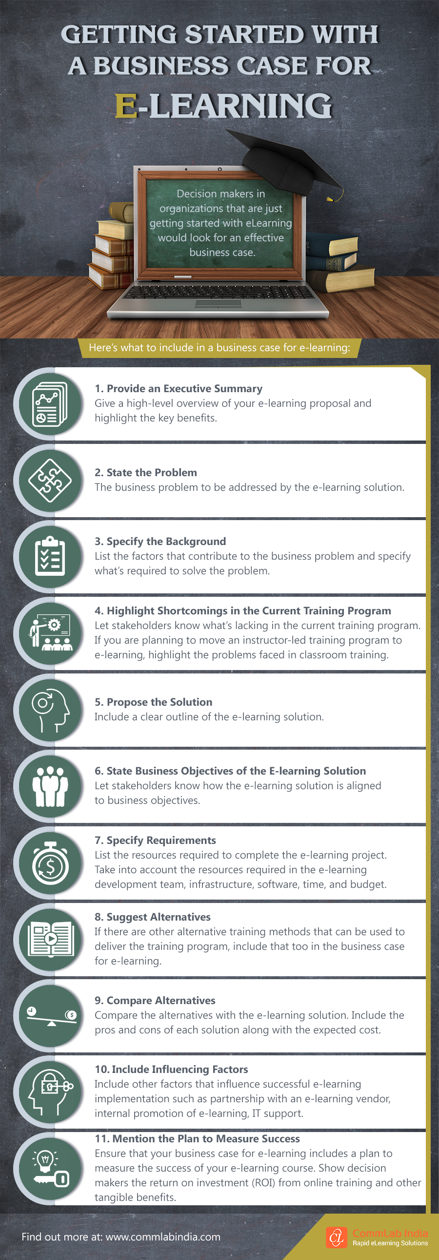 Getting Started with a Business Case for eLearning #infographic #Business Case #eLearning #eLearning course
