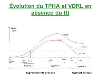 Obat dokter Untuk Vdrl Tpha Penyakit Sipilis