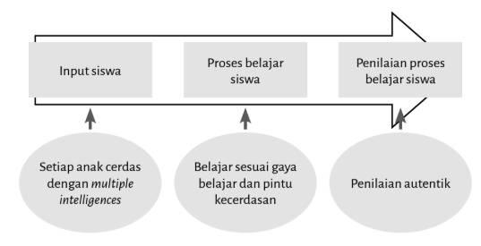 Diagram alir penilaian autentik berbasis proses