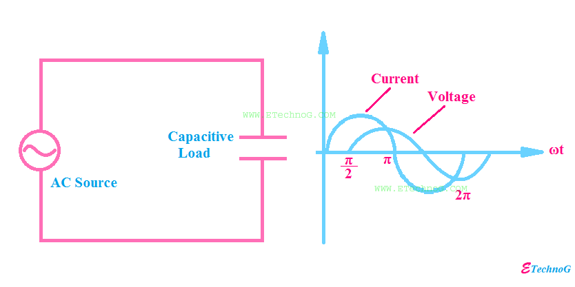 Capacitive Load Examples, Properties, Power Consumption