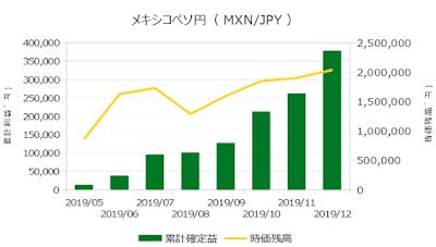 2019年12月までの運用実績(メキシコペソ円)