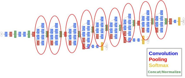 GoogleNet Architecture