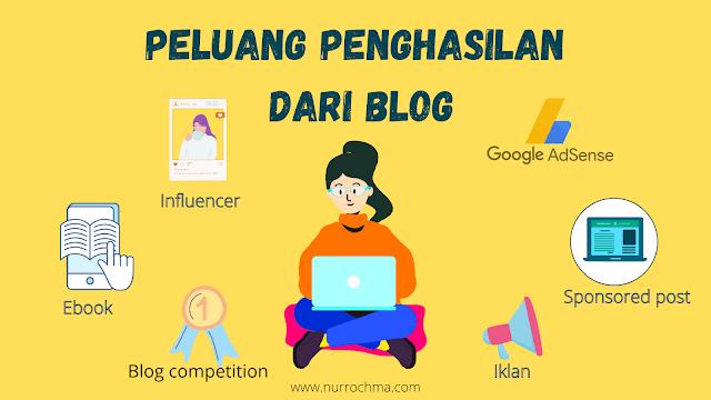 peluang penghasilan blog