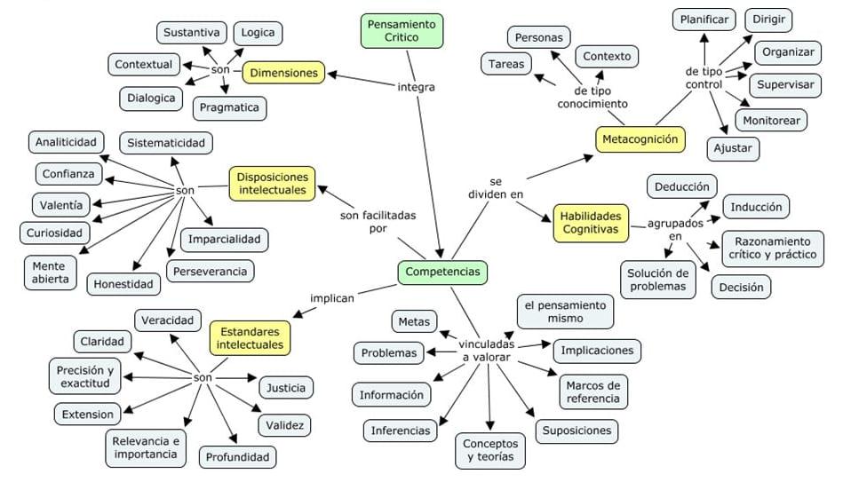 mapas mentales para pensar mejor