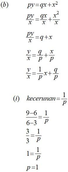 Matematik Tambahan Hukum Linear