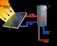 pannello-solare-fatto-in-casa-istruzioni