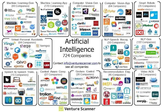 Empresas con Inteligencia Artificial