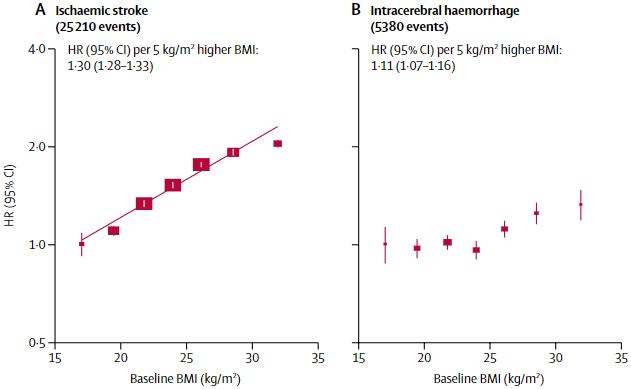 図:BMIと脳梗塞 脳内出血