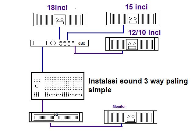 Instalasi sound system 3 way