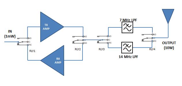 Ham radio mipl power amplifier 2b trx block diagram power amplifier 2b trx block diagram ccuart Choice Image
