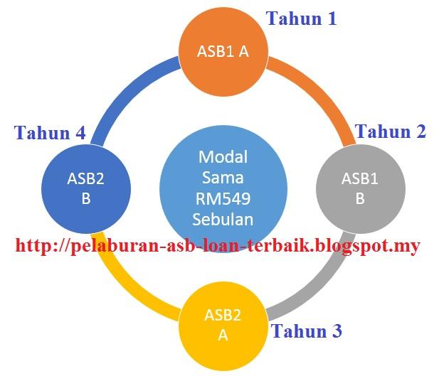 ASB Loan modal kecil