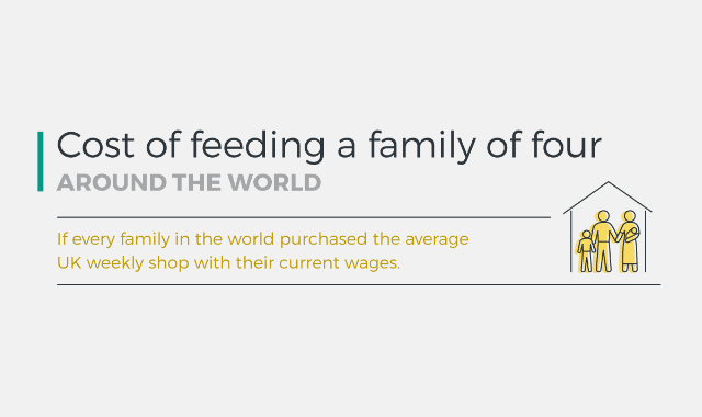 The Cost Of Feeding a Family Of Four Around The World