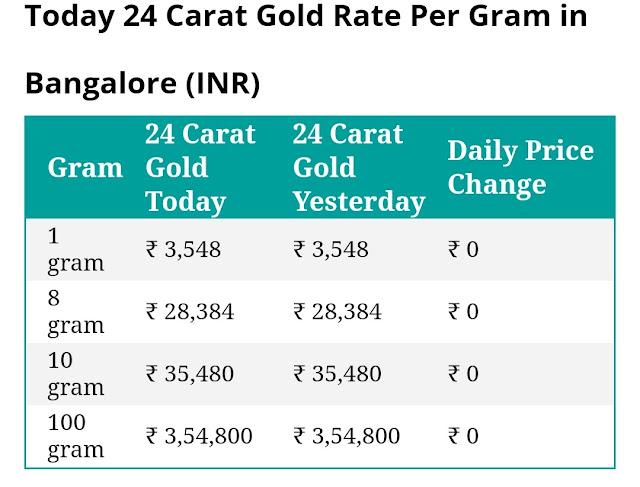 Today 24 carat gold rate per gram in Bangalore