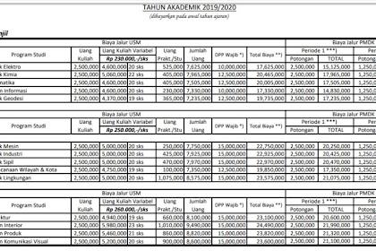 Biaya Kuliah T.A 2019/2020 ITENAS - Institut Teknologi Nasional