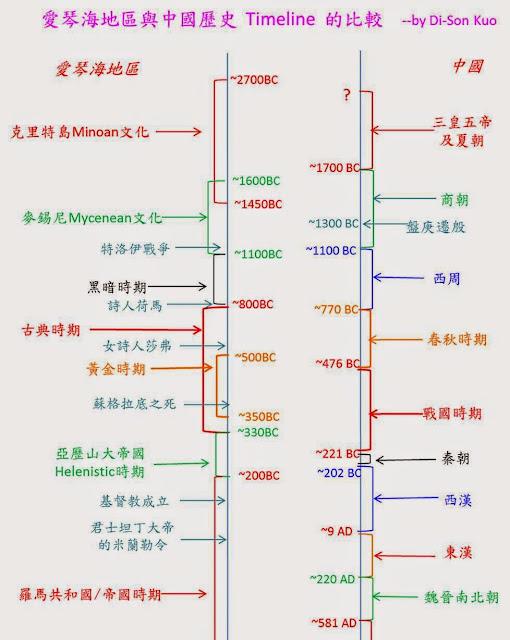 爱琴海地区文化史的timeline图表。(图表中的公元前2700年到公元前1450年,是克里特岛Mycenae文化的黄金期。)。
