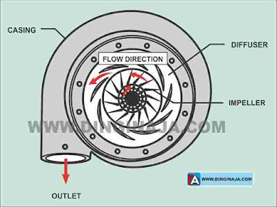 Jenis Kompresor pada Mesin Pendingin