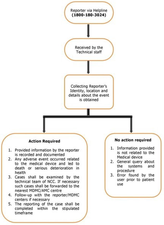 Flow diagram representing the report of adverse events related to medical devices through helpline