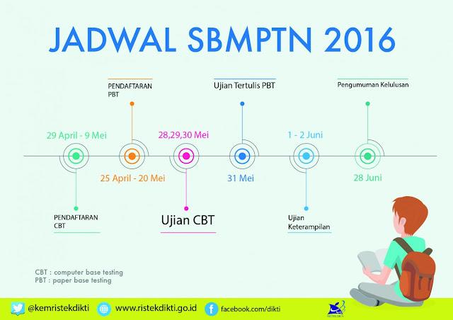 Uji Coba CBT Dalam SBMPTN 2016