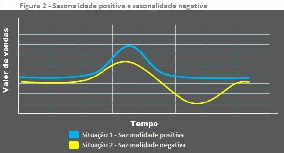 Sazonalidade positiva e negativa