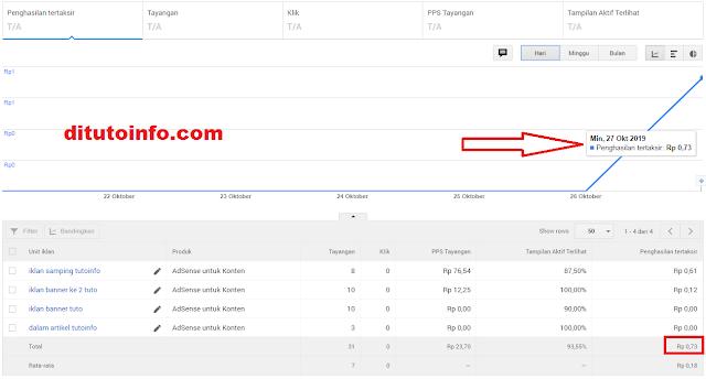 REVIEW || Penghasilan pertama dari blog yang baru diterima google adsense