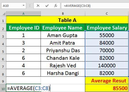 Jobs Required Excel Static Formulas, Average, Averageif, Averageifs