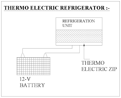 Diagram Of Thermoelectric Refrigeration