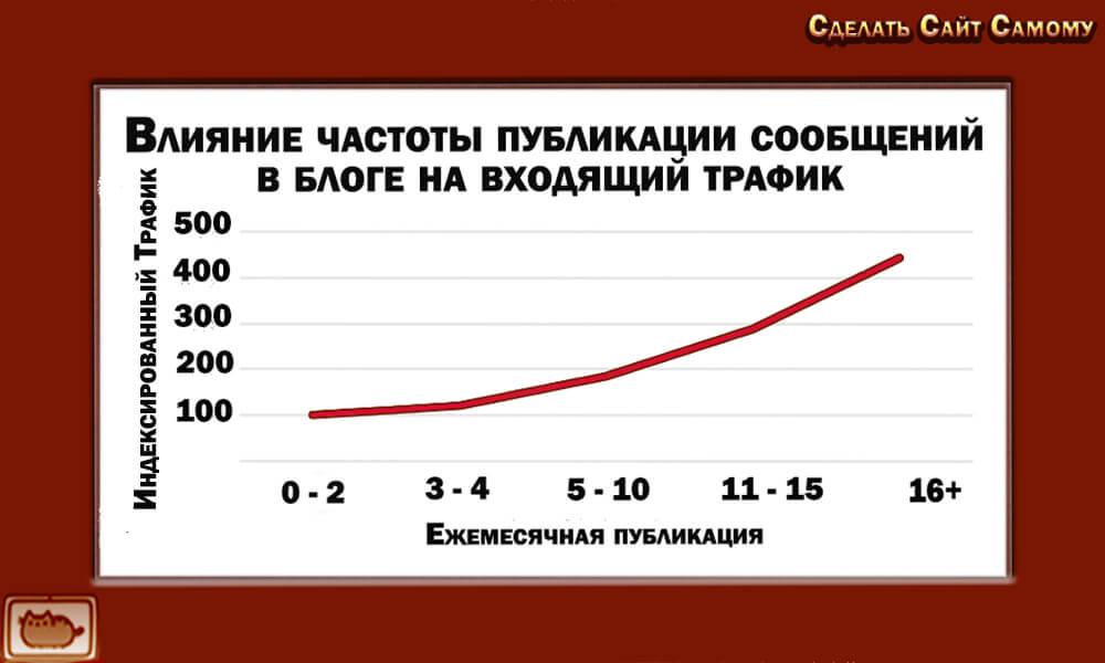 vliyanie-chastoty-publikaczii-soobshhenij-v-bloge-na-vkhodyashhij-trafik-grafik