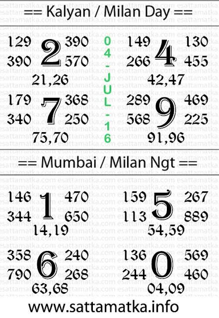 Boss Matka | Satta Matka Kalyan Market Result [04-July]