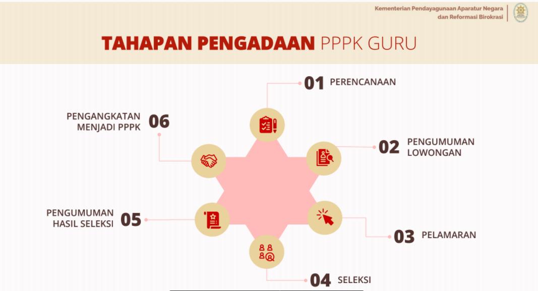 gambar juknis pppk guru 2021