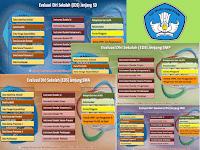 Download Aplikasi EDS (Evaluasi Diri Sekolah) SD, SMP, SMA, SMK Tahun 2016