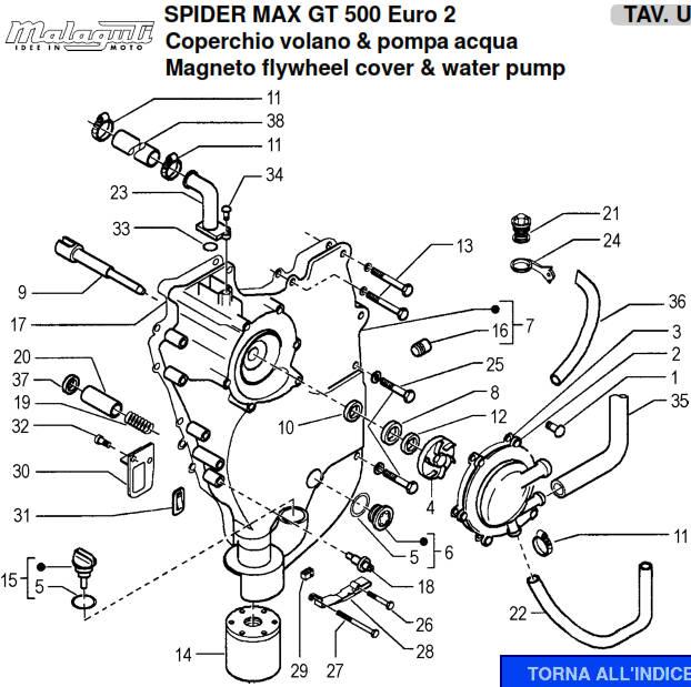 Malaguti Spidermax GT500: weep hole and water pump seal