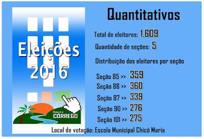 Eleições 2016 - Quantitativos