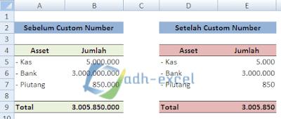 mengubah angka miliaran menjadi jutaan dalam Excel
