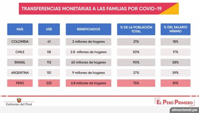 Ayuda económica por coronavirus en América Latina
