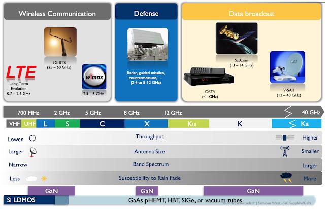 GaN氮化鎵射頻應用與通訊頻譜關係
