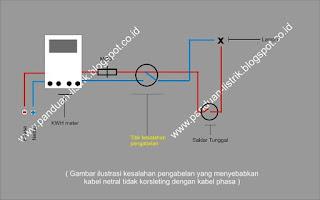 Gambar ilustrasi kesalahan pengabelan yang menyebabkan kabel netral tidak korsleting dengan kabel phasa