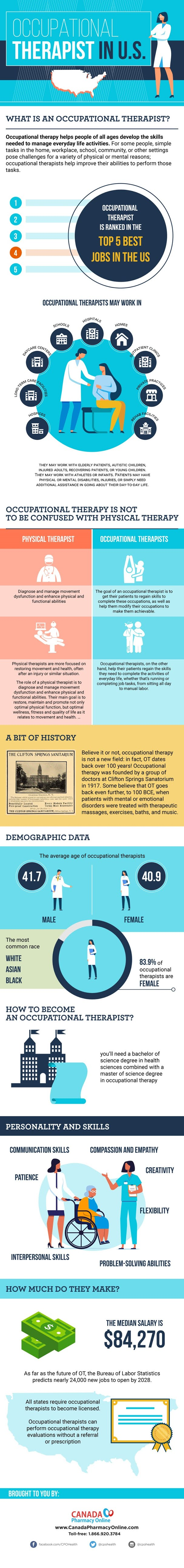 Occupational Therapist Is Ranked in the Top 5 Best Jobs in the US #infographic