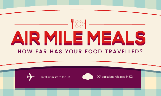 Air Mile Meals How Far Has Your Food Travelled ? #infographic
