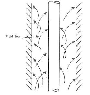 Turbulent Flow Regime Reynolds number
