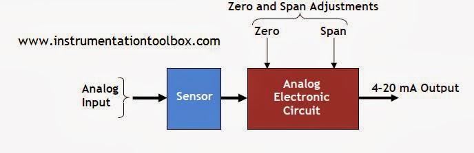 Marvelous Basics Of Smart Transmitters Learning Instrumentation And Control Wiring Digital Resources Honesemecshebarightsorg