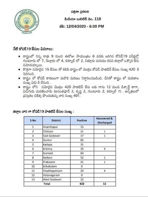 COVID - 19 - PRESS NOTE - MEDIA BULLETIN NO : 118 (TELUGU) - Dr. Araj Srikanth, STATE NODAL OFFICER , Dated: 12-04-2020 (6 PM).