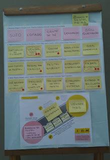 Metodologia IDM Innovation Decision Mapping Planejamento Estratégico Inovação Curso Treinamento Facilitação Workshop Colaborativo Engajamento Tomada de Decisão Liderança