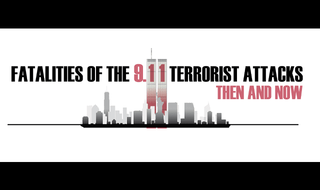 The Fatalities of the 9/11 Terrorist Attacks: Then and Now