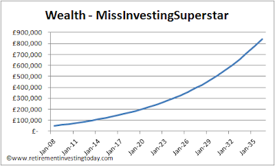 MissInvestingSuperstar's journey to £800,000