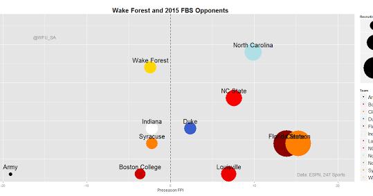 Wake Forest Football Visualizations | Yudelytics