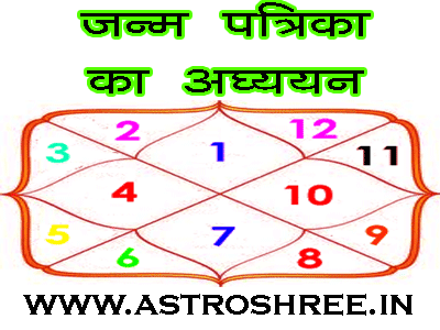 janm patrika online by astrologer