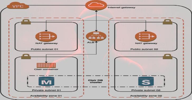 Klar : Integration Of Clair And Docker Registry