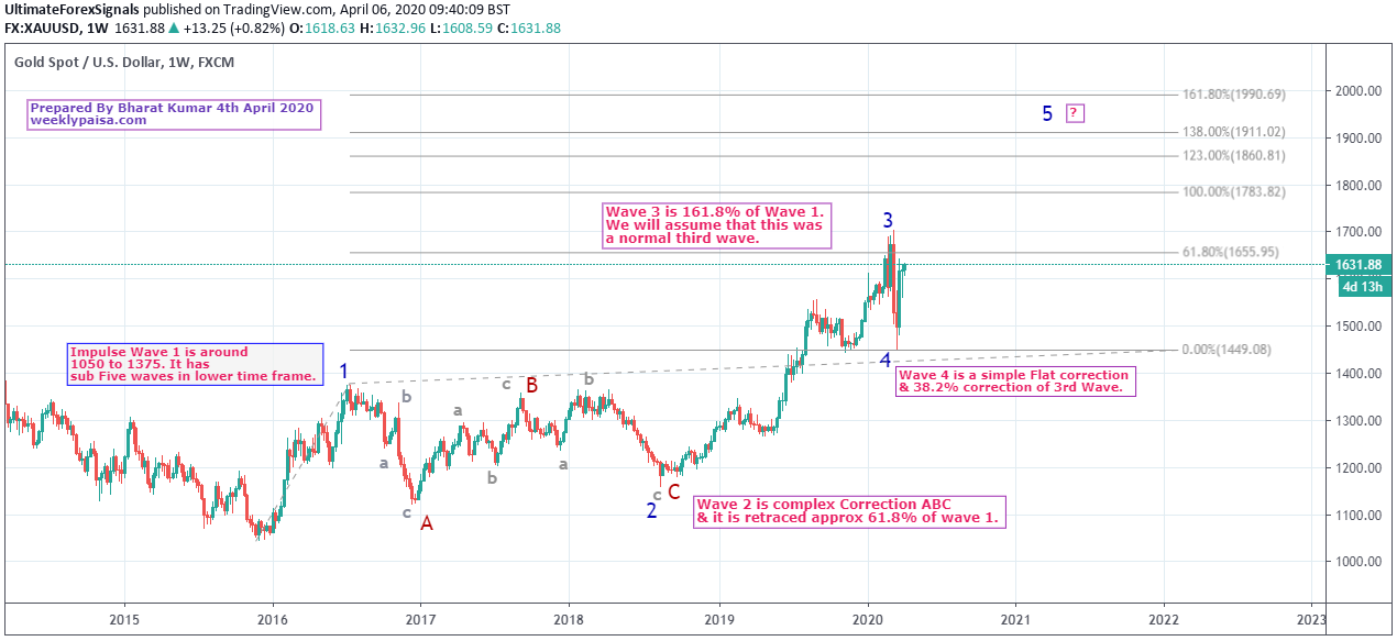 Gold XAU/USD Elliott Wave Analysis