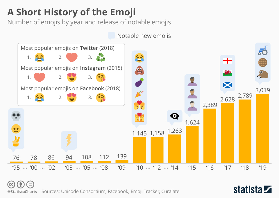 How the World of Emojis Has Changed Over the Years